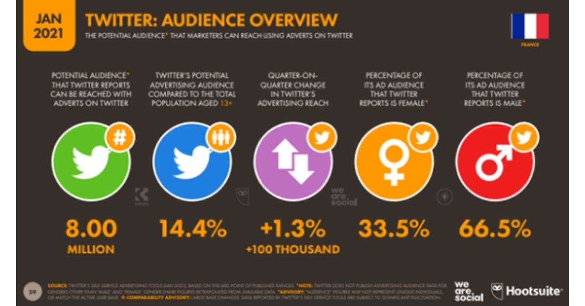 hootsuite-we-are-social-rapport-digital-france-twitter
